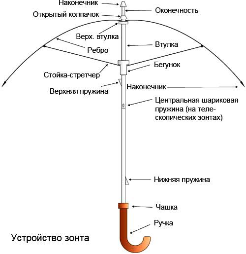 Ремонт складного зонта
